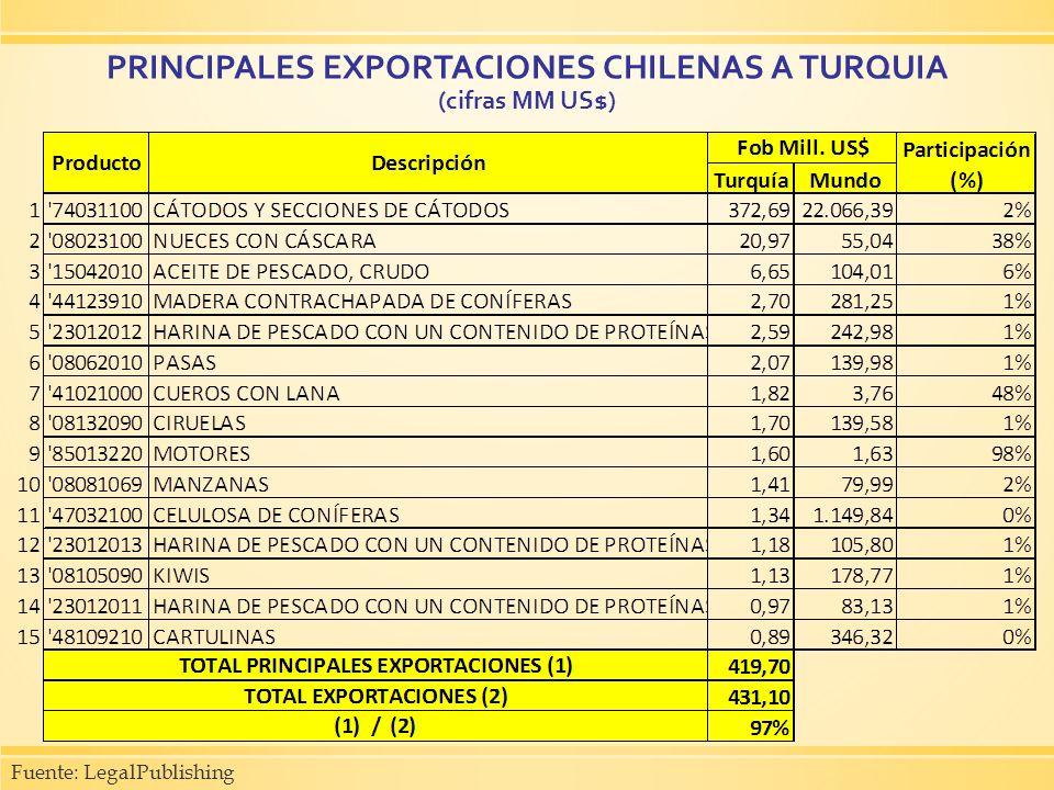 PRINCIPALES EXPORTACIONES CHILENAS A TURQUIA (cifras MM US$)