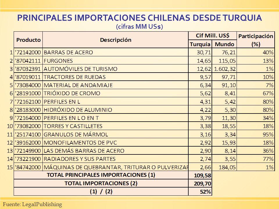 PRINCIPALES IMPORTACIONES CHILENAS DESDE TURQUIA (cifras MM US$)