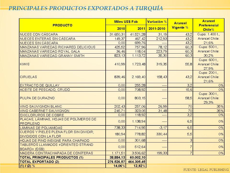 PRINCIPALES PRODUCTOS EXPORTADOS A TURQUÍA