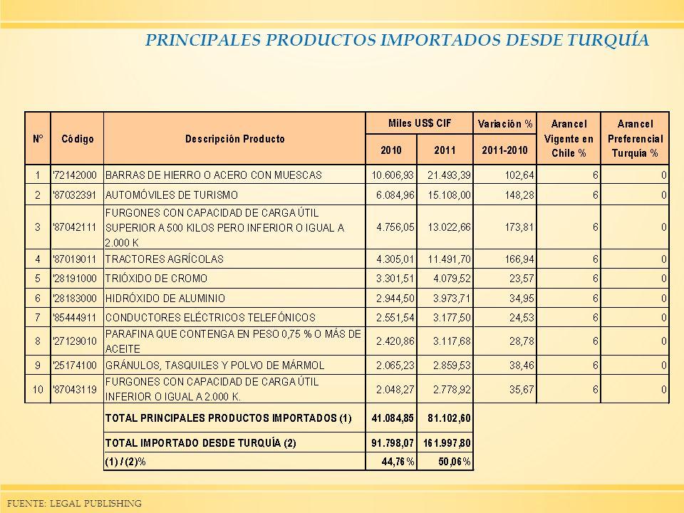 PRINCIPALES PRODUCTOS IMPORTADOS DESDE TURQUÍA
