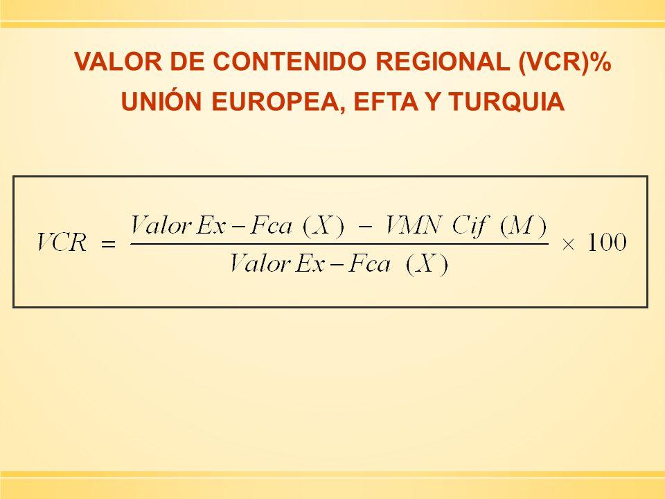 VALOR DE CONTENIDO REGIONAL (VCR)% UNIÓN EUROPEA, EFTA Y TURQUIA