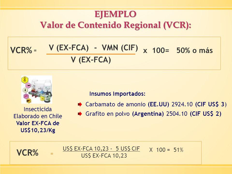 Valor de Contenido Regional (VCR):