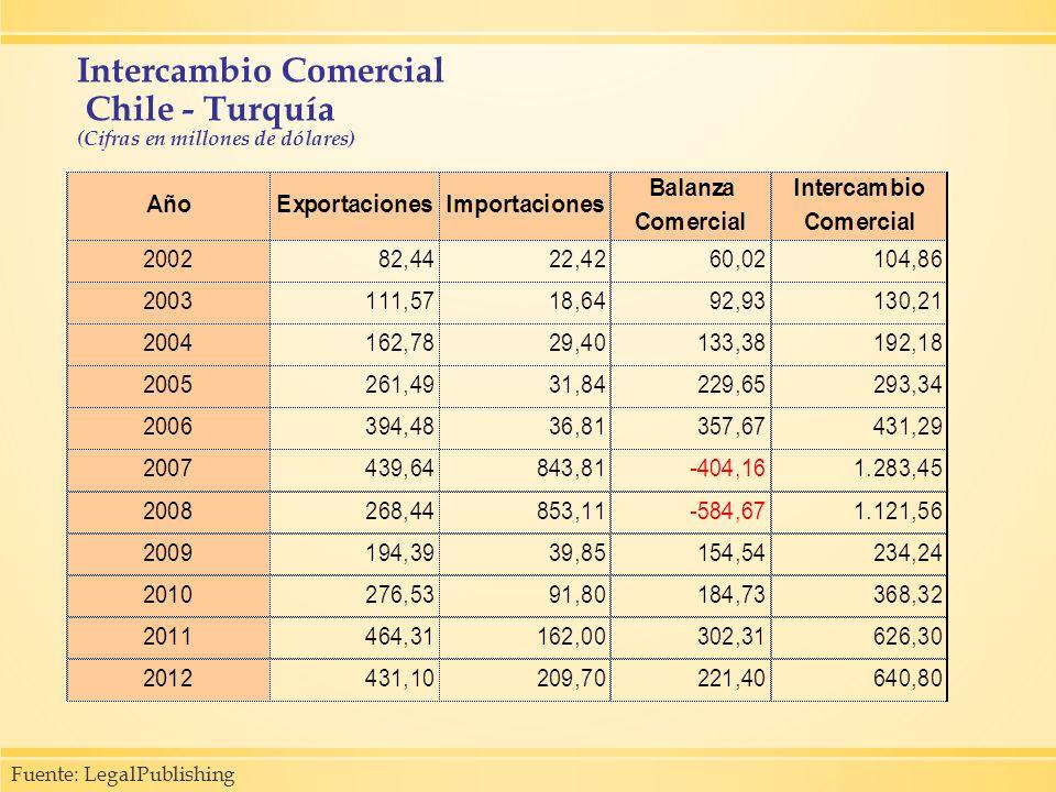 Intercambio Comercial Chile - Turquía (Cifras en millones de dólares)