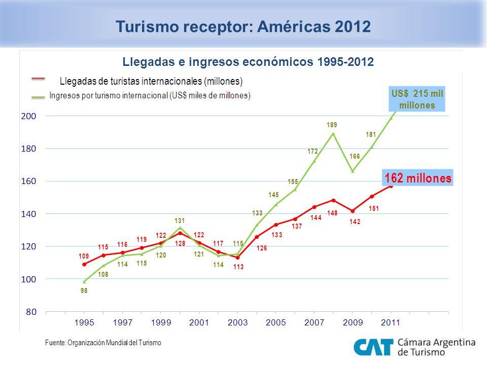 Turismo receptor: Américas 2012