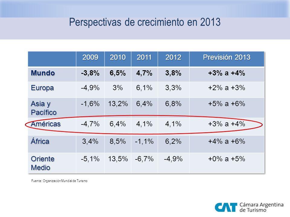 Perspectivas de crecimiento en 2013