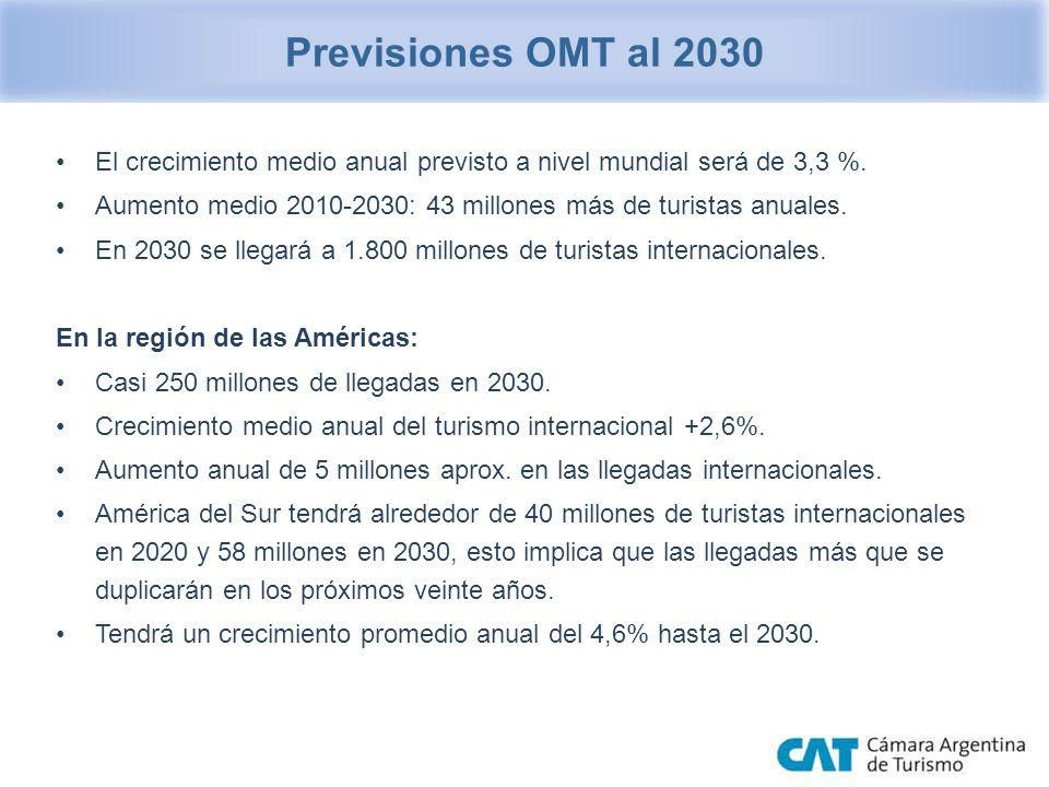 Previsiones OMT al 2030 El crecimiento medio anual previsto a nivel mundial será de 3,3 %.