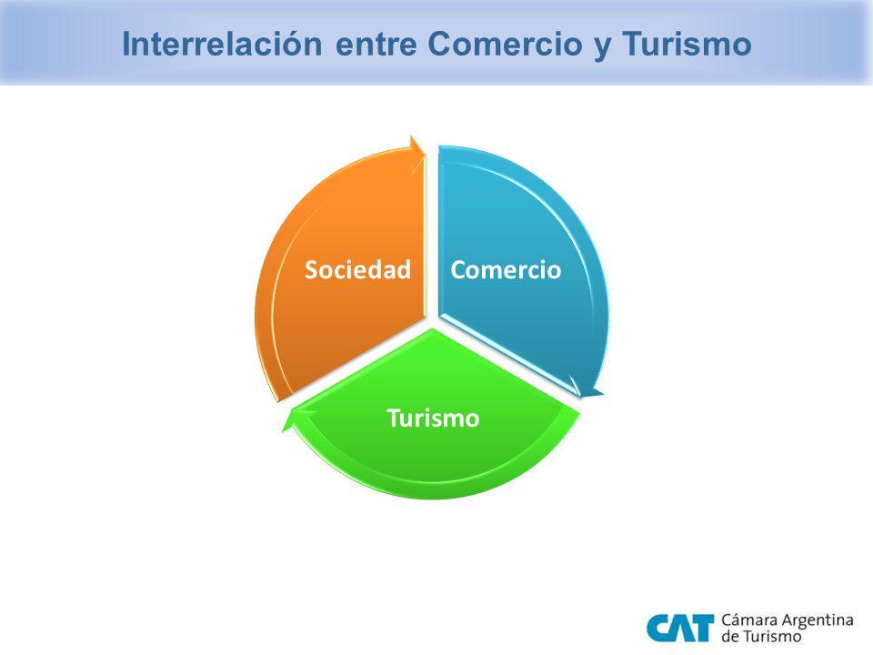 Interrelación entre Comercio y Turismo