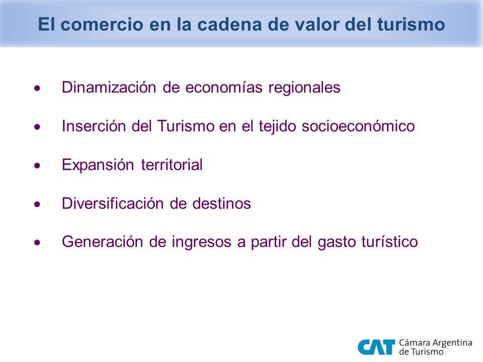El comercio en la cadena de valor del turismo