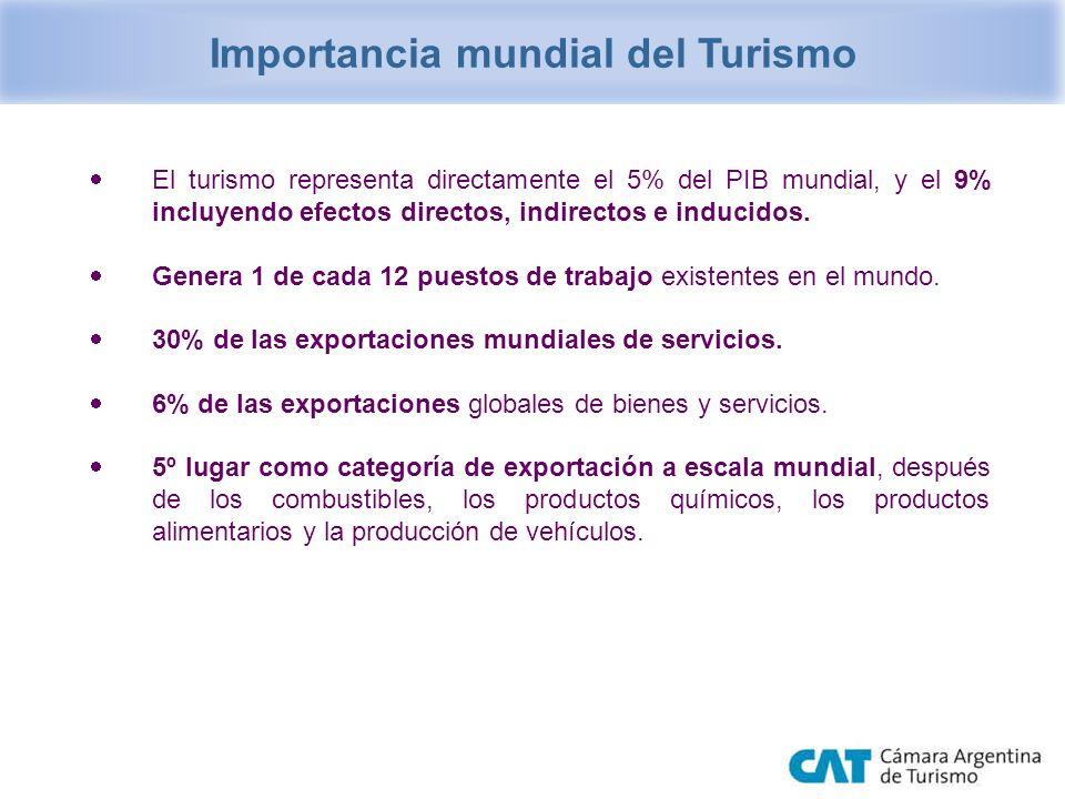 Importancia mundial del Turismo