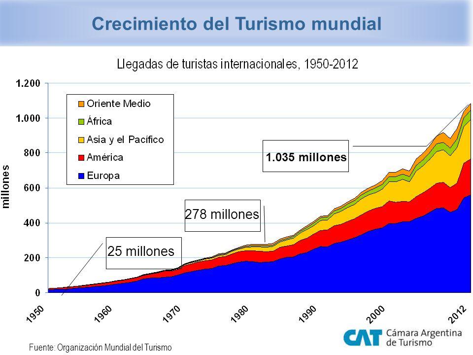 Crecimiento del Turismo mundial