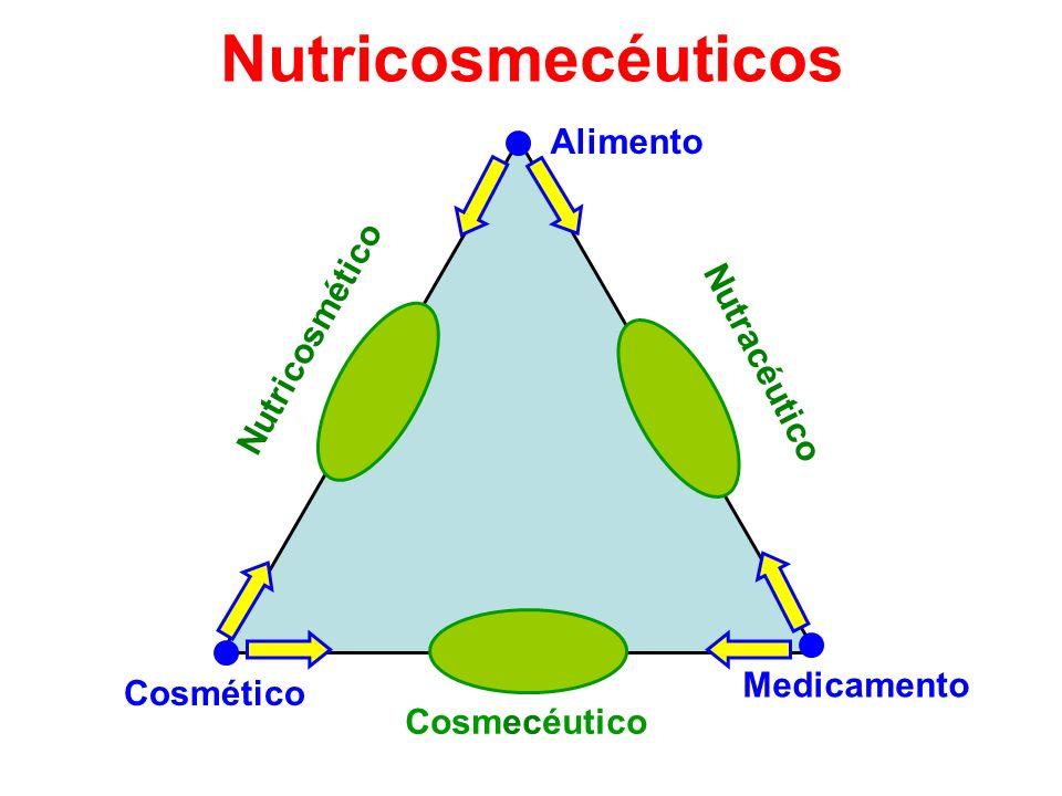 Nutricosmecéuticos Alimento Nutricosmético Nutracéutico Medicamento