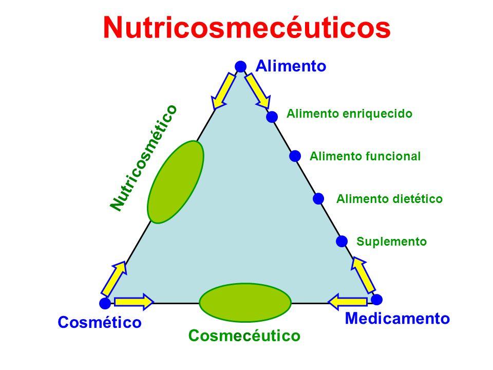 Nutricosmecéuticos Alimento Nutricosmético Medicamento Cosmético
