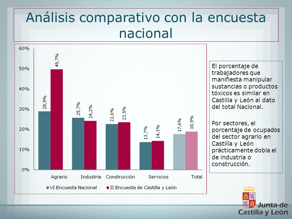 Análisis comparativo con la encuesta nacional