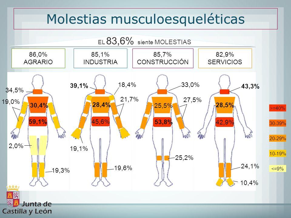 Molestias musculoesqueléticas