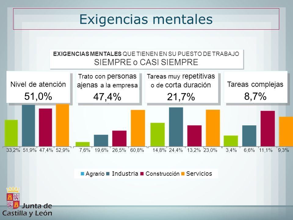 Exigencias mentales 51,0% 47,4% 21,7% 8,7% SIEMPRE o CASI SIEMPRE