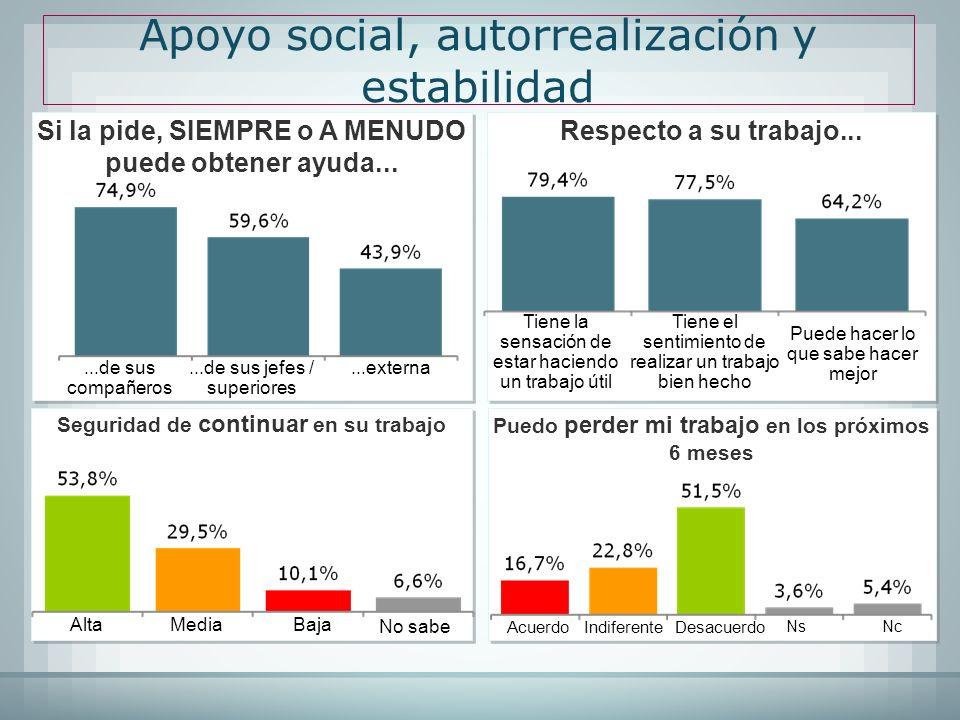 Apoyo social, autorrealización y estabilidad