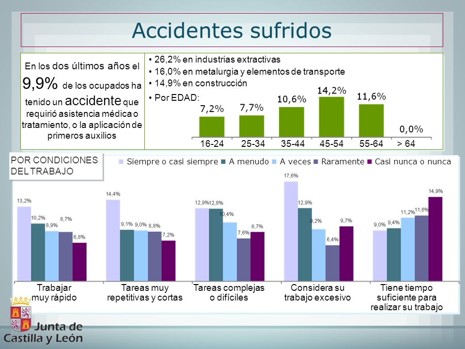 Accidentes sufridos 26,2% en industrias extractivas