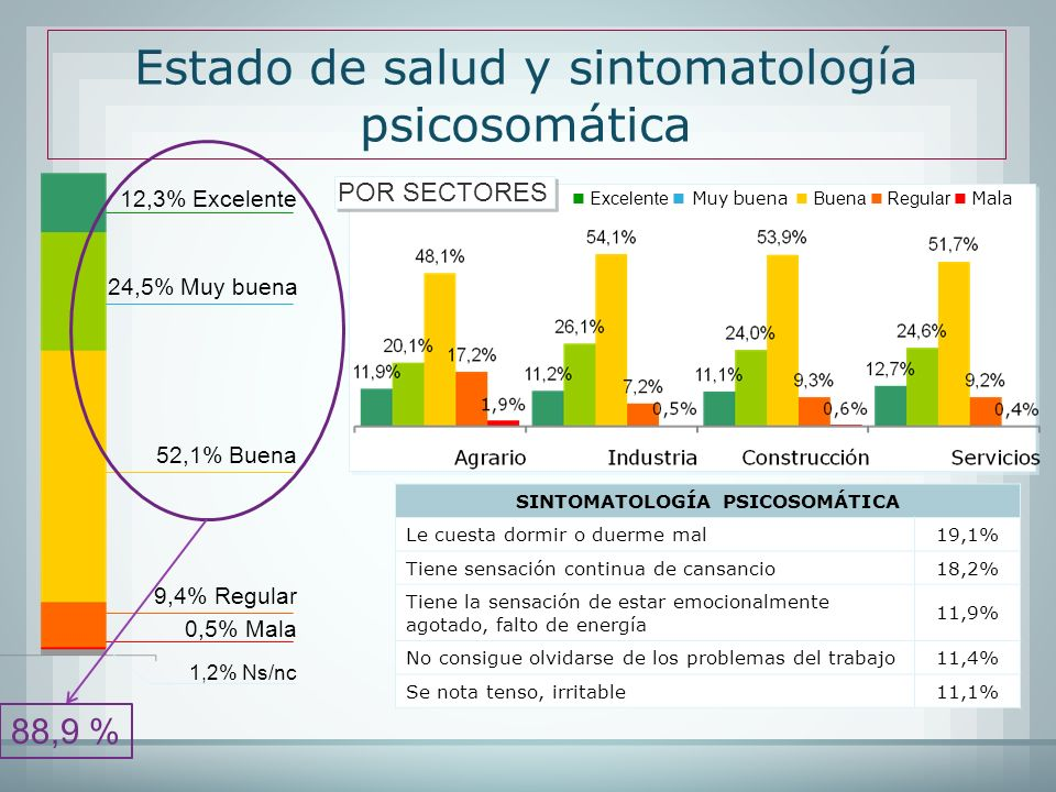 SINTOMATOLOGÍA PSICOSOMÁTICA