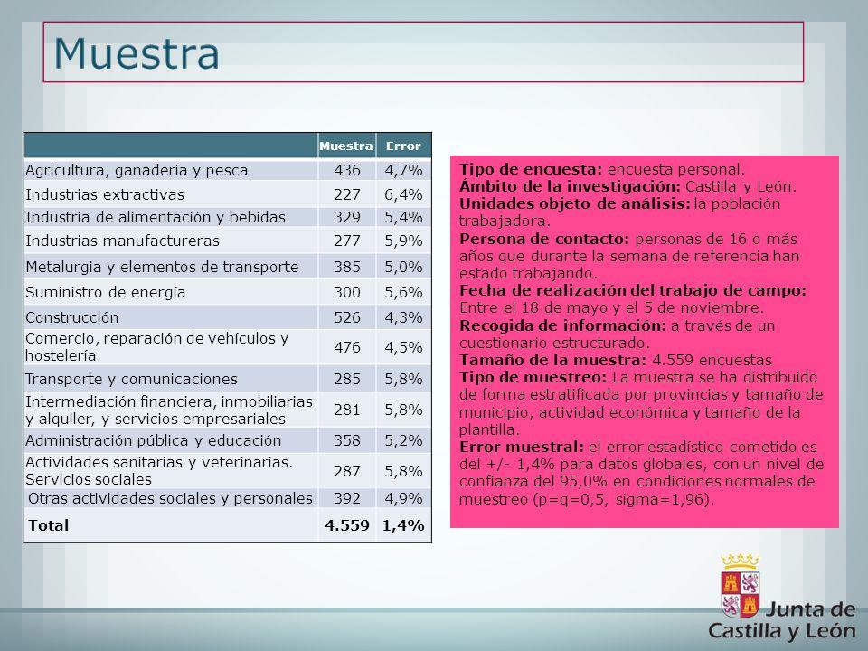 Agricultura, ganadería y pesca 436 4,7% Industrias extractivas 227
