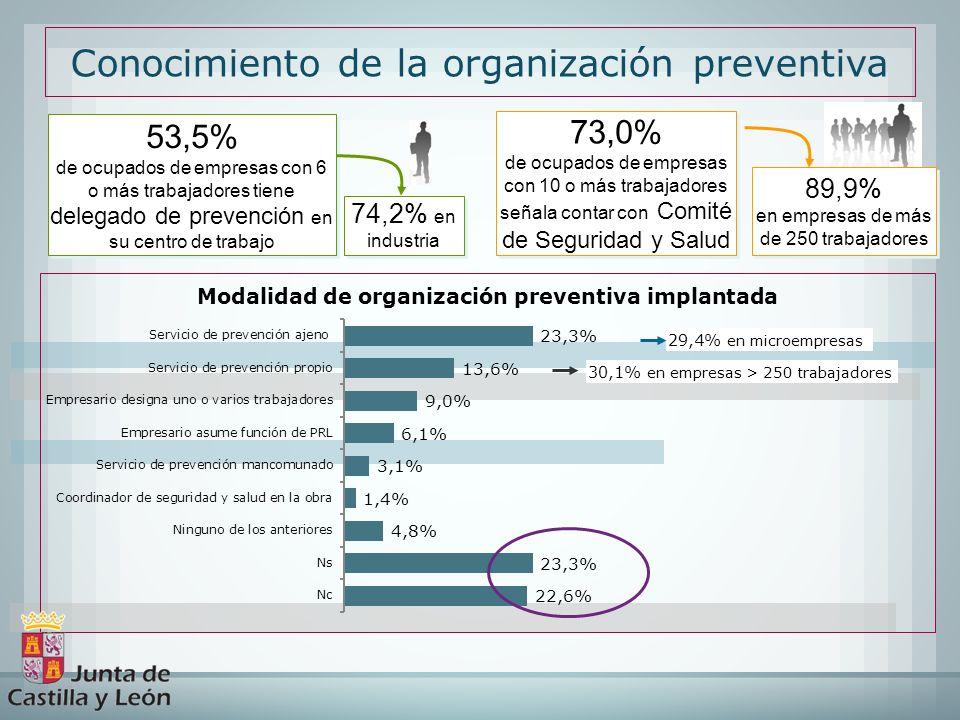 Conocimiento de la organización preventiva
