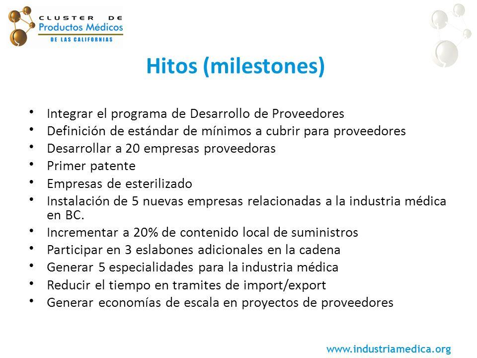 Hitos (milestones) Integrar el programa de Desarrollo de Proveedores