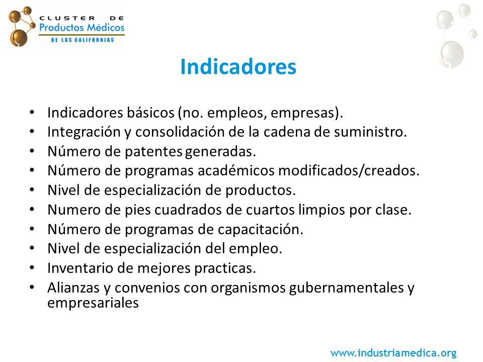 Indicadores Indicadores básicos (no. empleos, empresas).