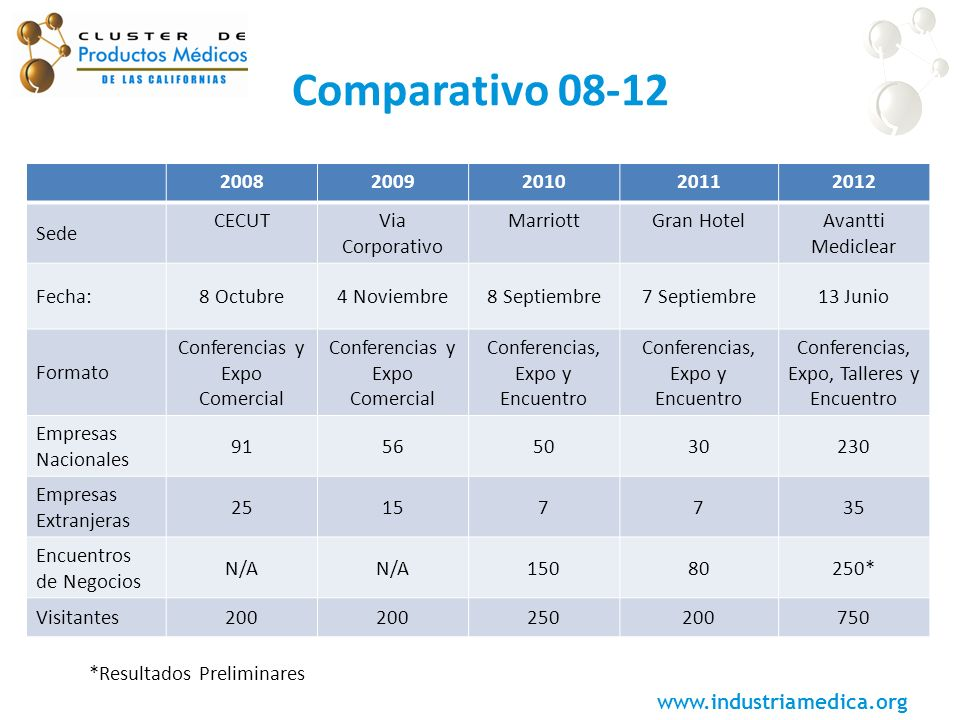 Comparativo 08-12 2008 2009 2010 2011 2012 Sede CECUT Via Corporativo