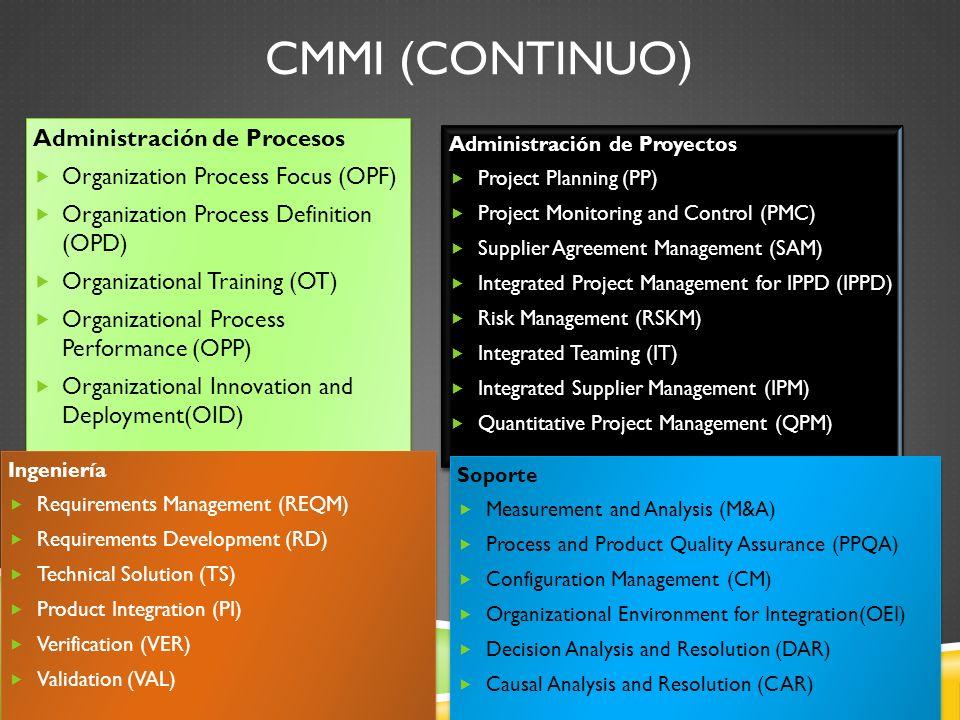 Cmmi (continuo) Administración de Procesos