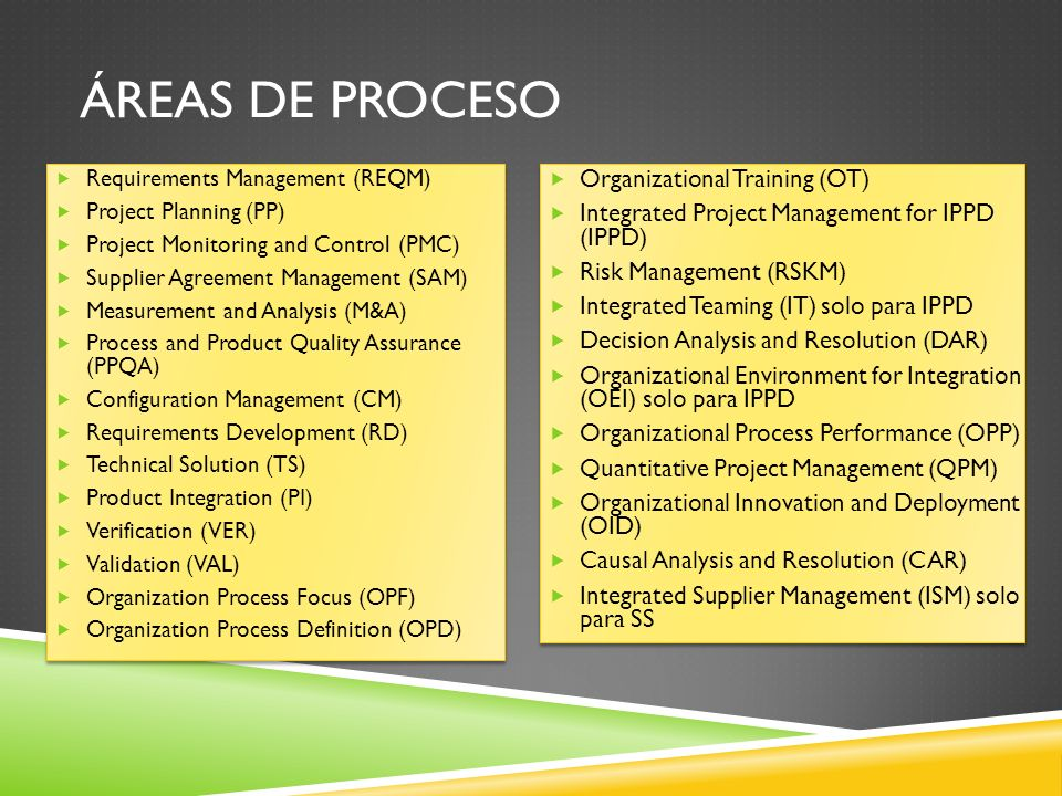 Áreas de proceso Organizational Training (OT)
