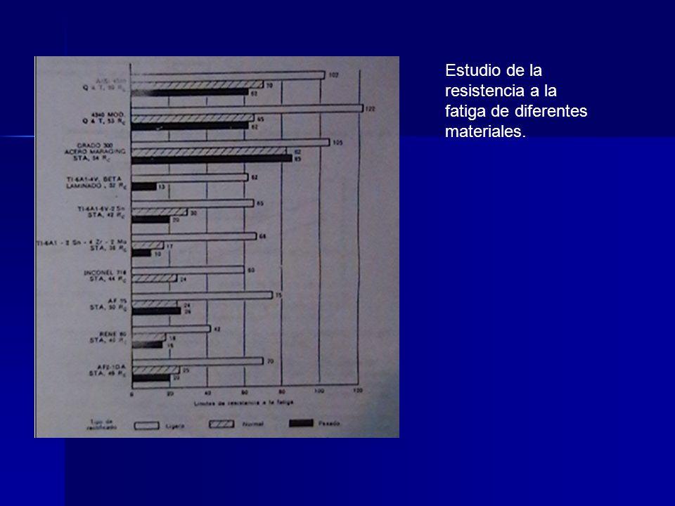 Estudio de la resistencia a la fatiga de diferentes materiales.