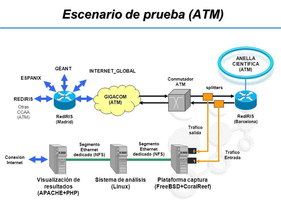 Escenario de prueba (ATM)