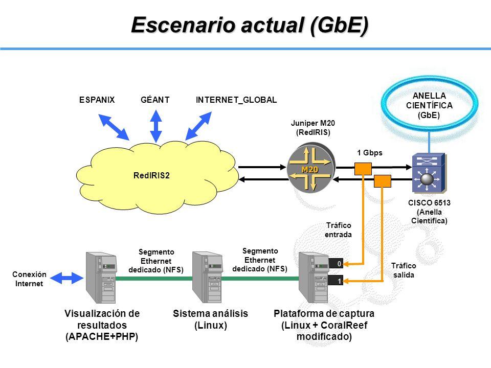 Escenario actual (GbE)
