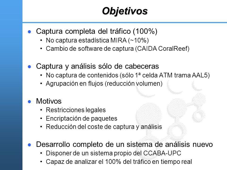 Objetivos Captura completa del tráfico (100%)