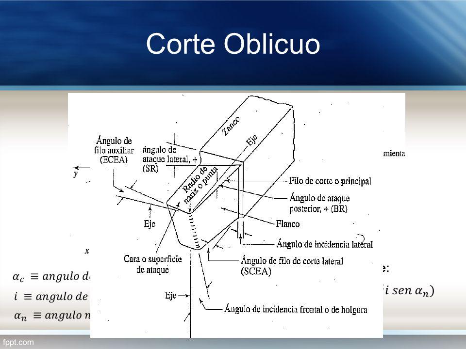 Corte Oblicuo Angulo efectivo de ataque: