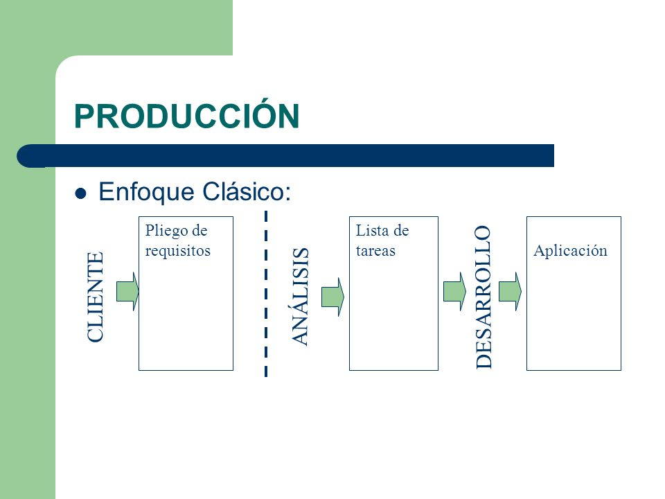 PRODUCCIÓN Enfoque Clásico: DESARROLLO ANÁLISIS CLIENTE