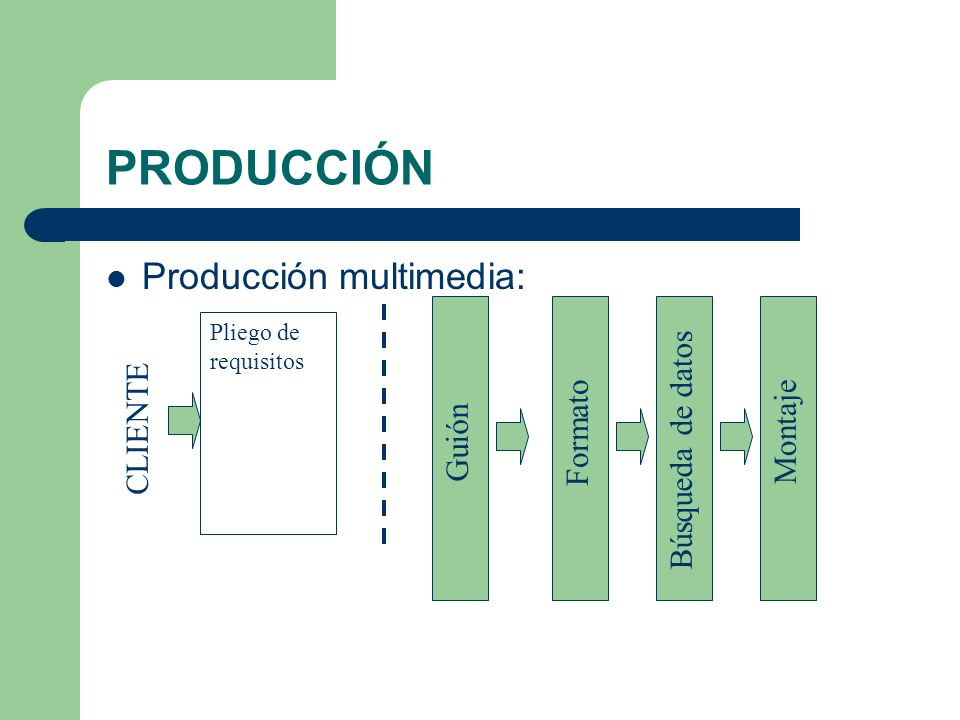 PRODUCCIÓN Producción multimedia: Búsqueda de datos CLIENTE Formato