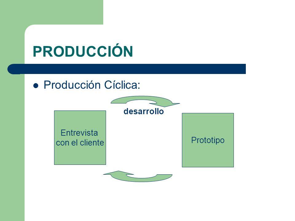 PRODUCCIÓN Producción Cíclica: desarrollo Entrevista con el cliente