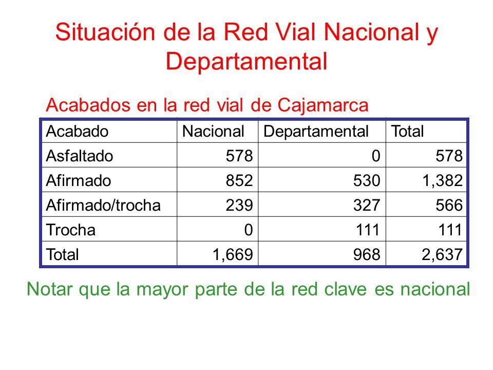 Situación de la Red Vial Nacional y Departamental