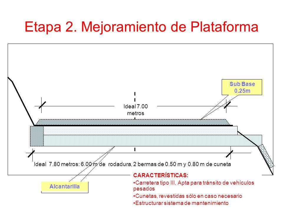 Etapa 2. Mejoramiento de Plataforma