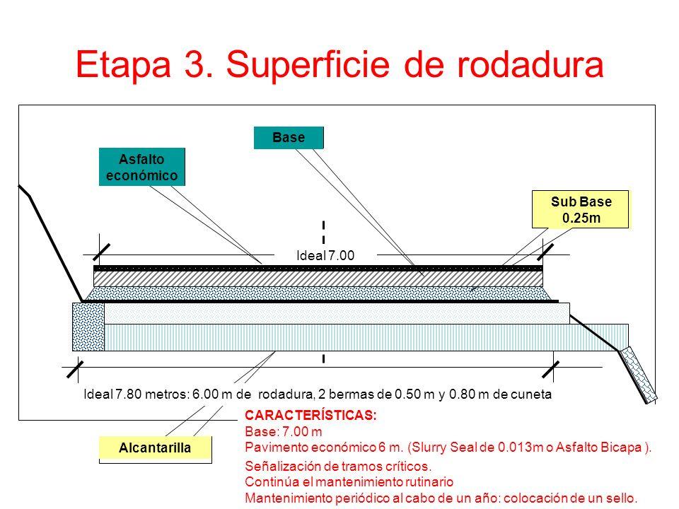 Etapa 3. Superficie de rodadura