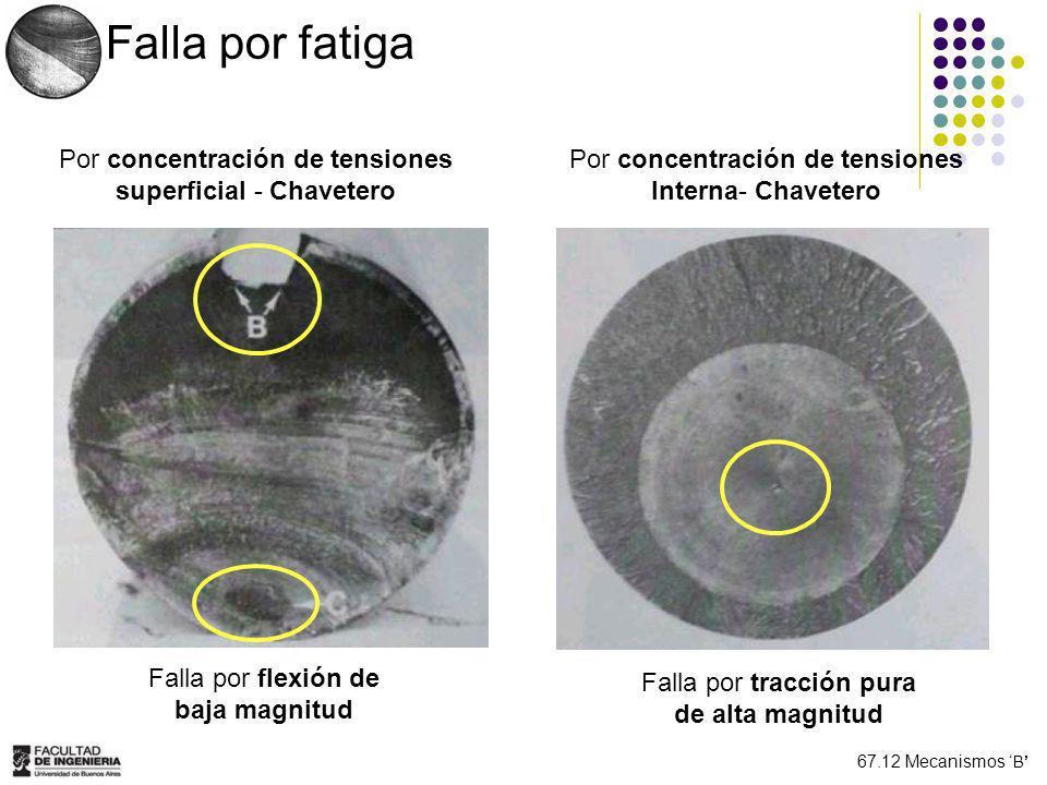 Falla por fatiga Por concentración de tensiones superficial - Chavetero. Por concentración de tensiones Interna- Chavetero.