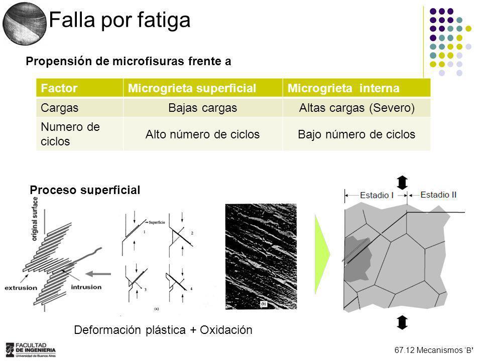 Deformación plástica + Oxidación