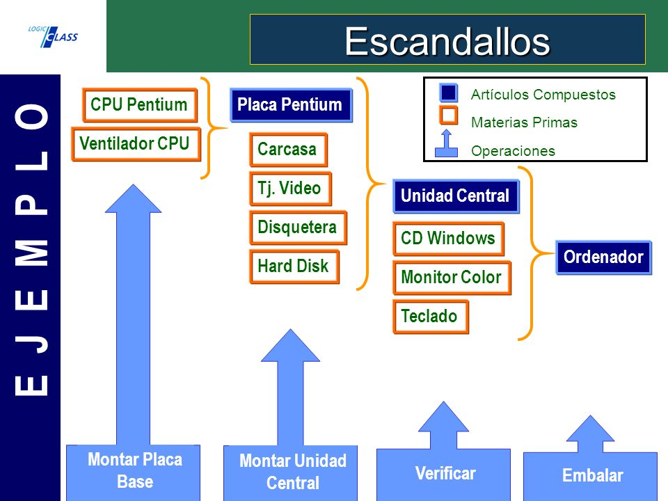 E J E M P L O Escandallos CPU Pentium Ventilador CPU Placa Pentium