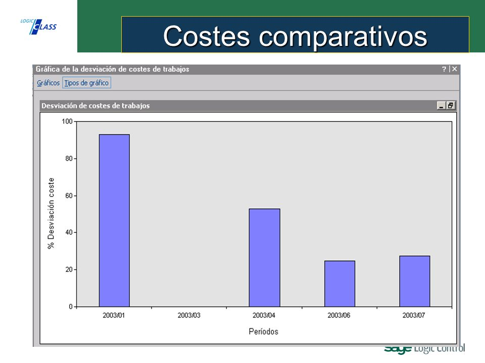 Costes comparativos