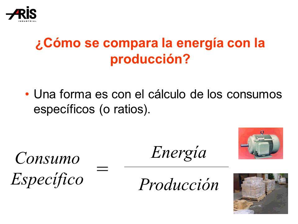 ¿Cómo se compara la energía con la producción
