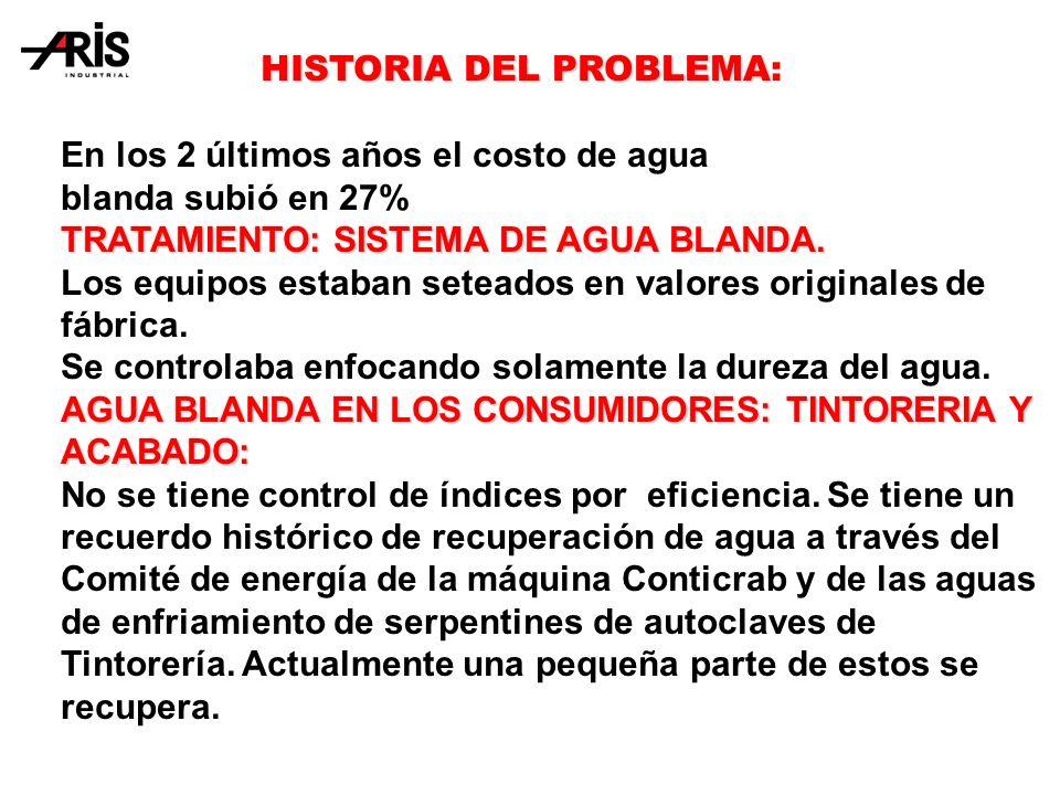 HISTORIA DEL PROBLEMA: