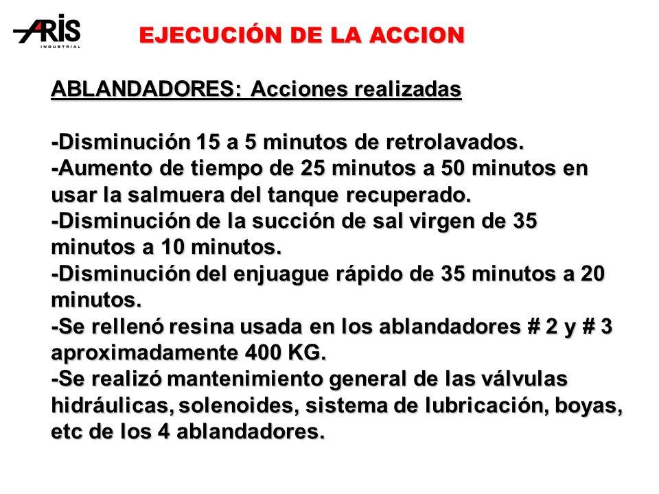 EJECUCIÓN DE LA ACCION ABLANDADORES: Acciones realizadas. -Disminución 15 a 5 minutos de retrolavados.
