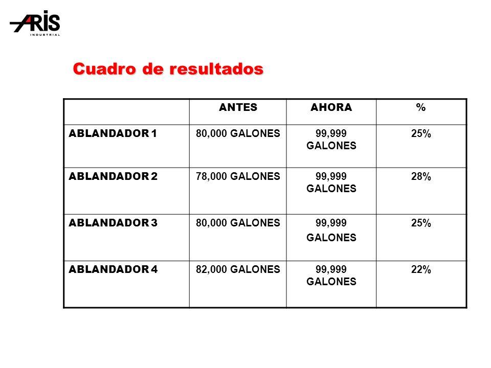 Cuadro de resultados ANTES AHORA % ABLANDADOR 1 80,000 GALONES