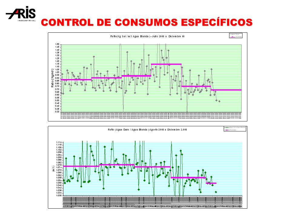 CONTROL DE CONSUMOS ESPECÍFICOS