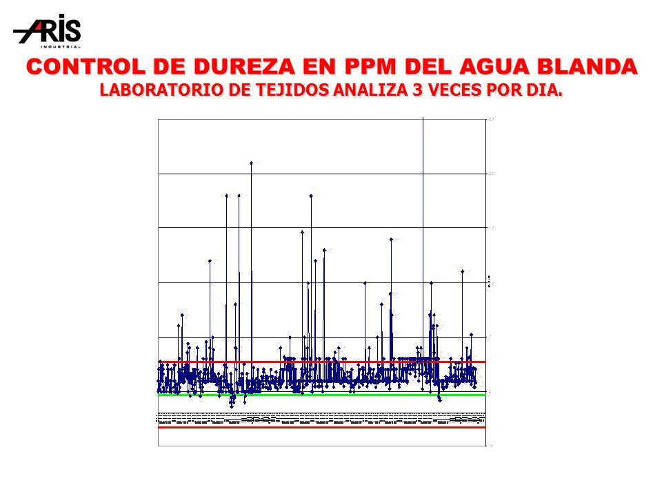 CONTROL DE DUREZA EN PPM DEL AGUA BLANDA